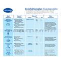 Desinfektionsplan Kindertagesstätte Hartmann/Bode Produkte